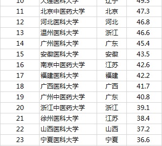2019中国最好医科大学排名:北京协和医学院第一