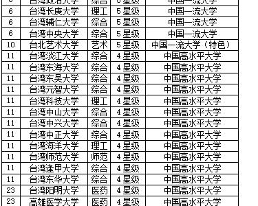 校友会2019中国台湾最佳大学排名:台湾大学第一