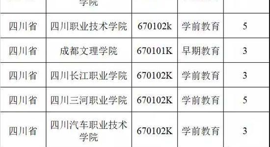 四川这些高校2019年新增18个高职专业