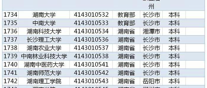 教育部发布 2019全国高校名单,湖南125所