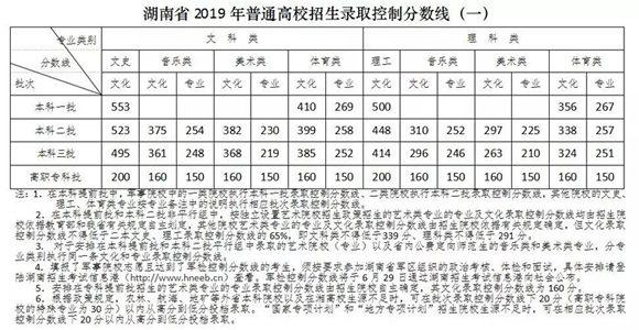 重磅发布|湖南省2019年高考分数线公布!