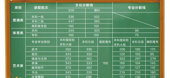重磅发布|河南省2019年高考分数线公布!