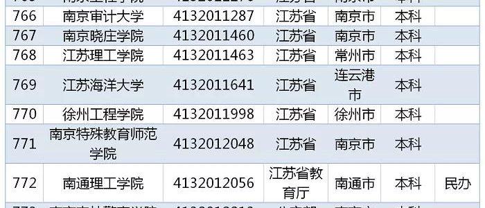 教育部发布 2019全国高校名单,江苏167所