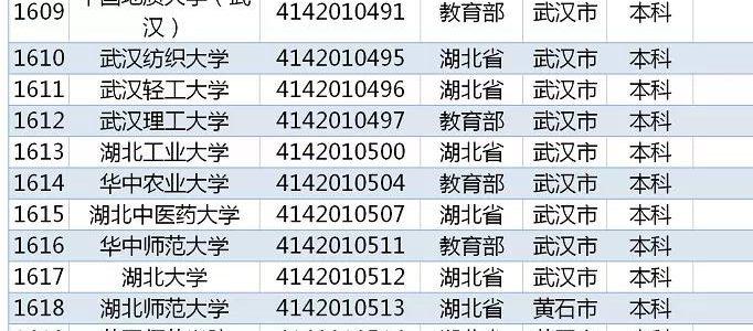 教育部发布 2019全国高校名单,湖北128所