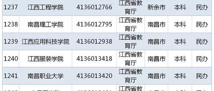 教育部发布 2019全国高校名单,江西103所