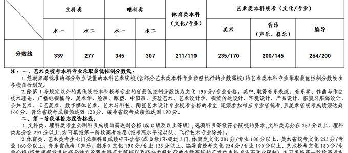 重磅发布|江苏省2019年高考分数线公布!