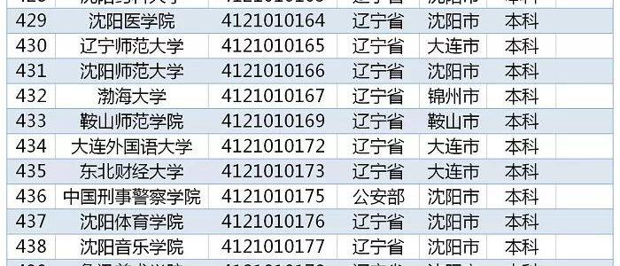 教育部发布 2019全国高校名单,辽宁115所
