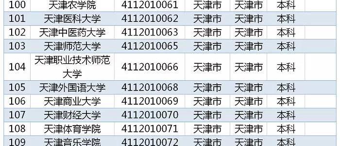 教育部发布 2019全国高校名单,天津56所