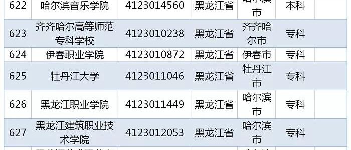 教育部发布 2019全国高校名单,黑龙江81所
