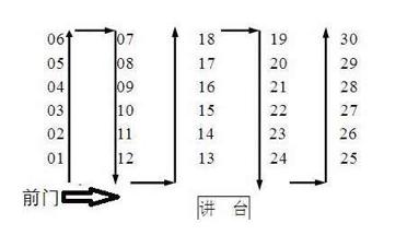高考考场座位到底怎么排?你和前后左右桌试卷一样吗?