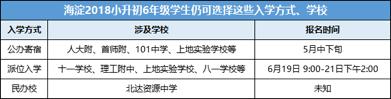海淀18年登记入学共录取5418人,未录取仍有机会